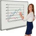 Magnetic Dry Erase White Board - 48 x 36 - Steel Surface - Aluminum Frame