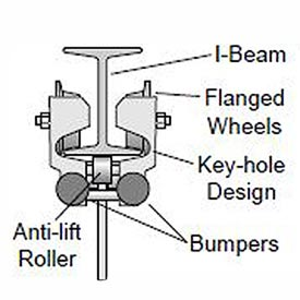 Hubbell W6S-BT Beam Trolley For 300 Lb. Jib by